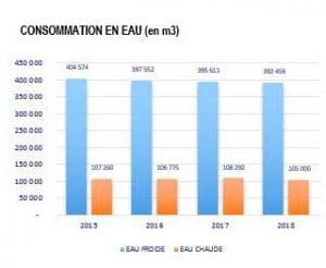 volumes eau consommes charges habitat 70 2018