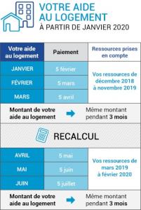 règle de calcul des aides au logement CAF à partir de janvier 2020