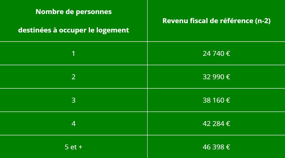 Revenu fiscal de référence (n-2) PSLA